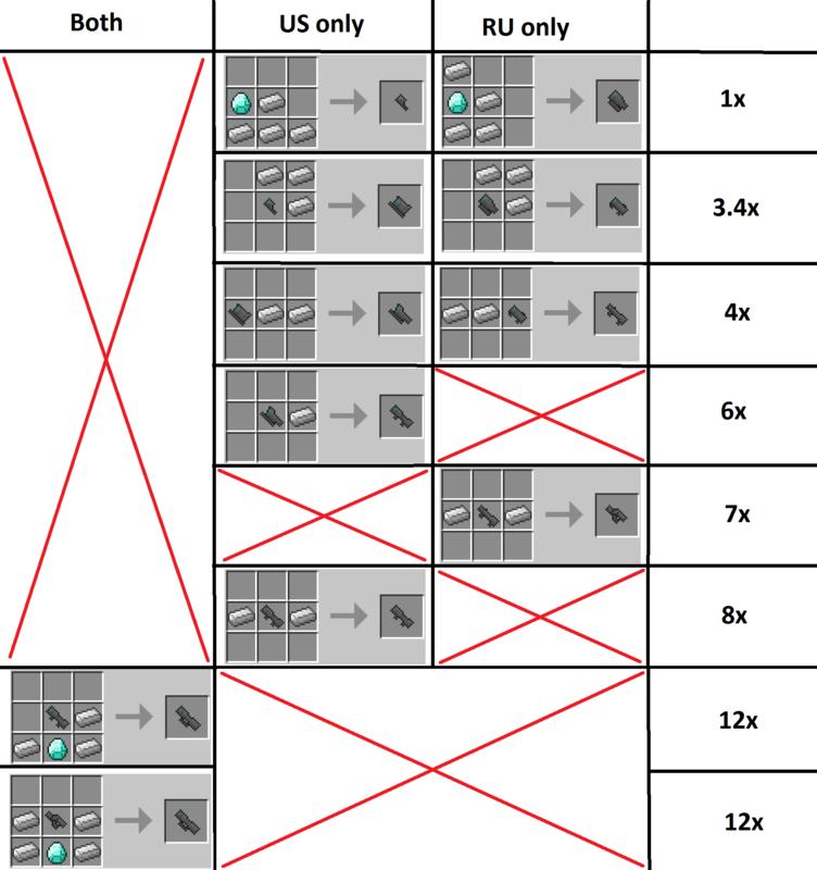 scopes  Warfield 3 (500 verschiedene Waffen) Mod für Minecraft 1.4.7